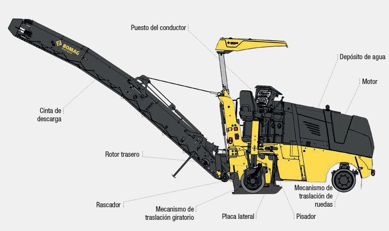 fresadoras rotor trasero
