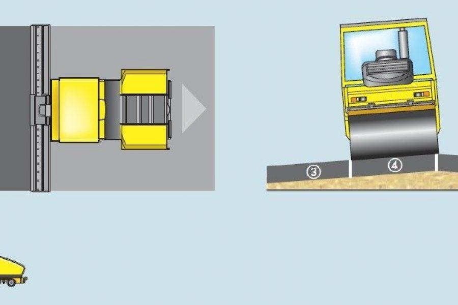 Como compactar asfalto con perfil a dos aguas, curvas, juntas y empalmes
